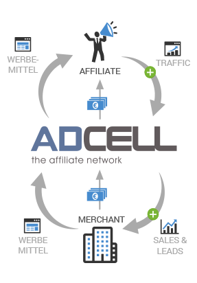 Adcell Schemata Affiliate