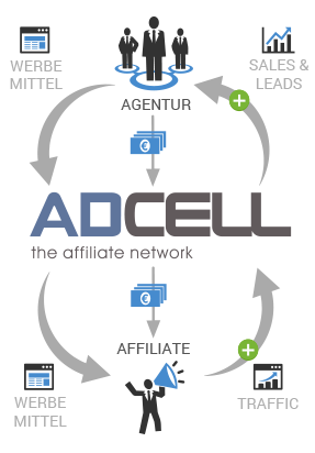 Adcell Schemata Agencies