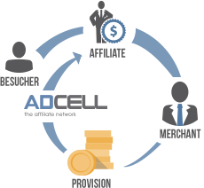 ADCELL Affiliate Info Bild